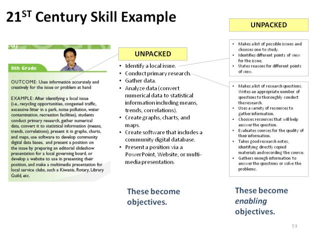 Unpacking 21st Century Skills