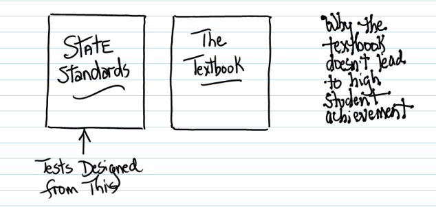 Why the Textbook Doesn't Lead to High Student Achievement